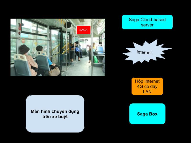 màn hình quảng cáo trên xe buýt