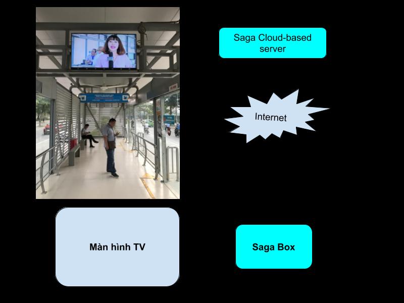 Giải pháp trình chiếu Saga Media quản lý nội dung qua máy chủ trung tâm