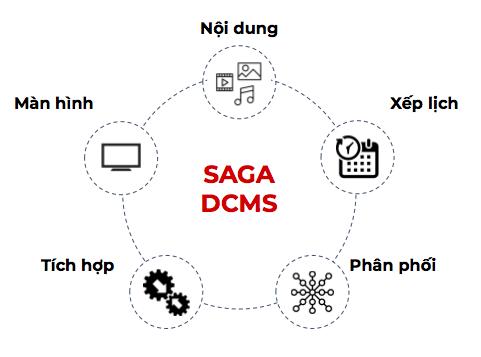 Phần mềm quản lý nội dung và thiết bị Saga DCMS