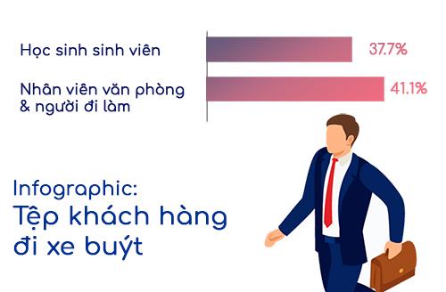Info-graphic: Tệp khách hàng đi xe buýt